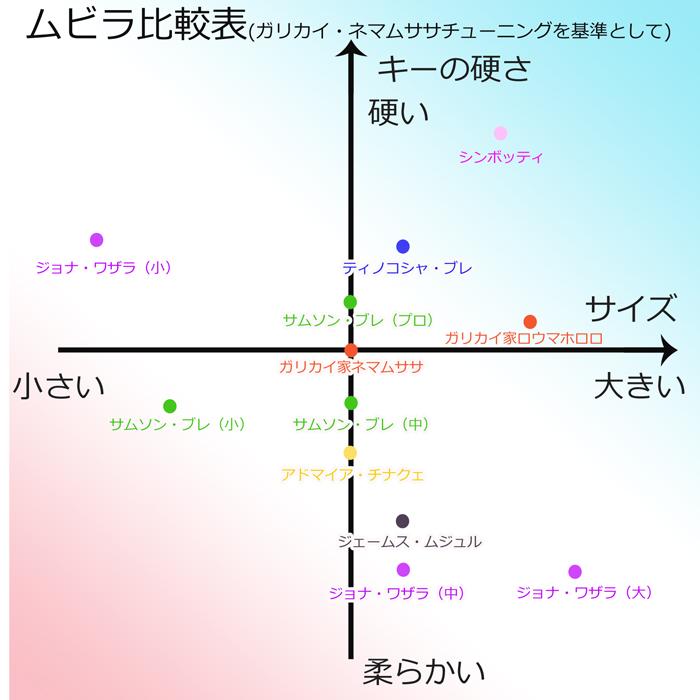 ムビラ比較表