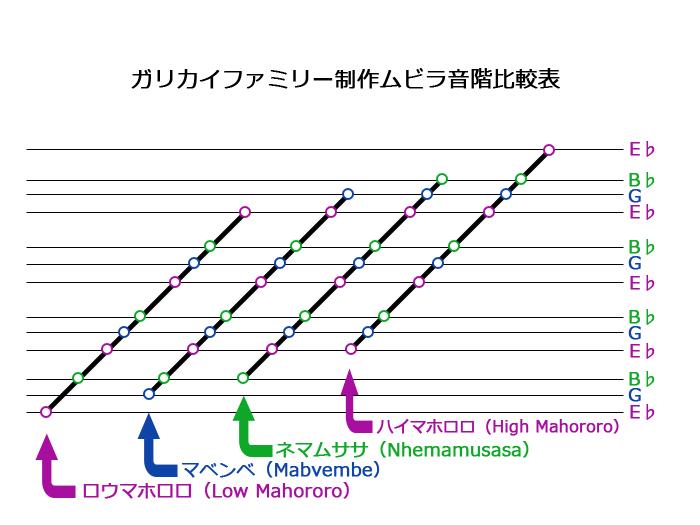 ガリカイムビラ比較表